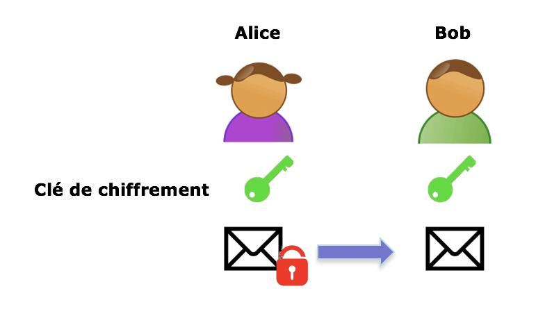 2fb7ce0cad48c0 Bien entendu,se pose alors la question de la confidentialité de la clé   si  celle-ci transite par un moyen non sécurisé et qu elle peut être utilisée  par un ...
