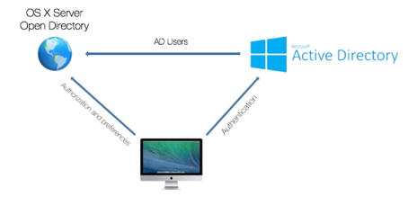 Mac et Active Directory – iNet System