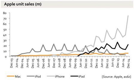 graph-resultats-ventes-iphone-apple